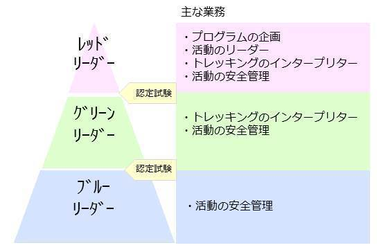 http://www.fujisan.or.jp/Event/images/chart.jpg