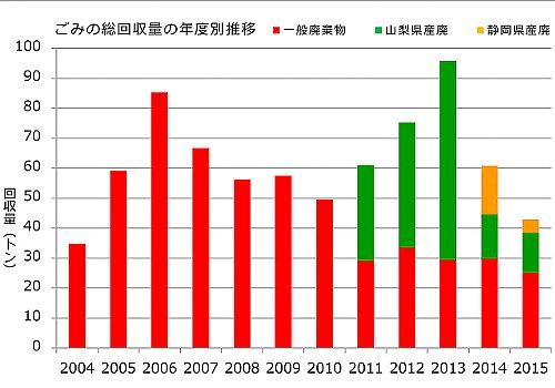 gomi-chart2015.jpg